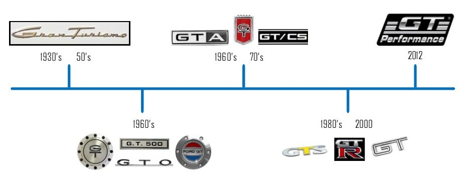 The genesis of GT Performance 1930 to present